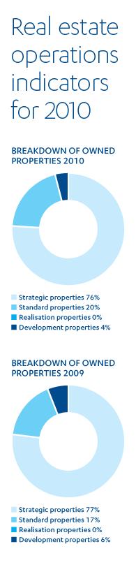 Real Estate Operations : Real estate operations